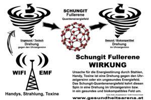 Schungit Wirkung gegen Strahlung