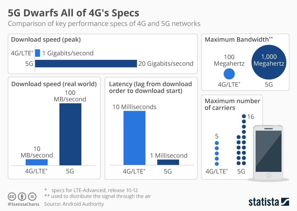 4G zu 5G Strahlung