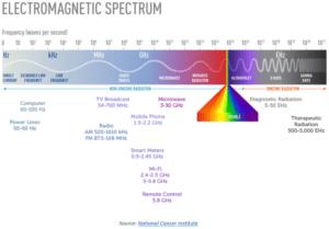 strahlungs spektrum